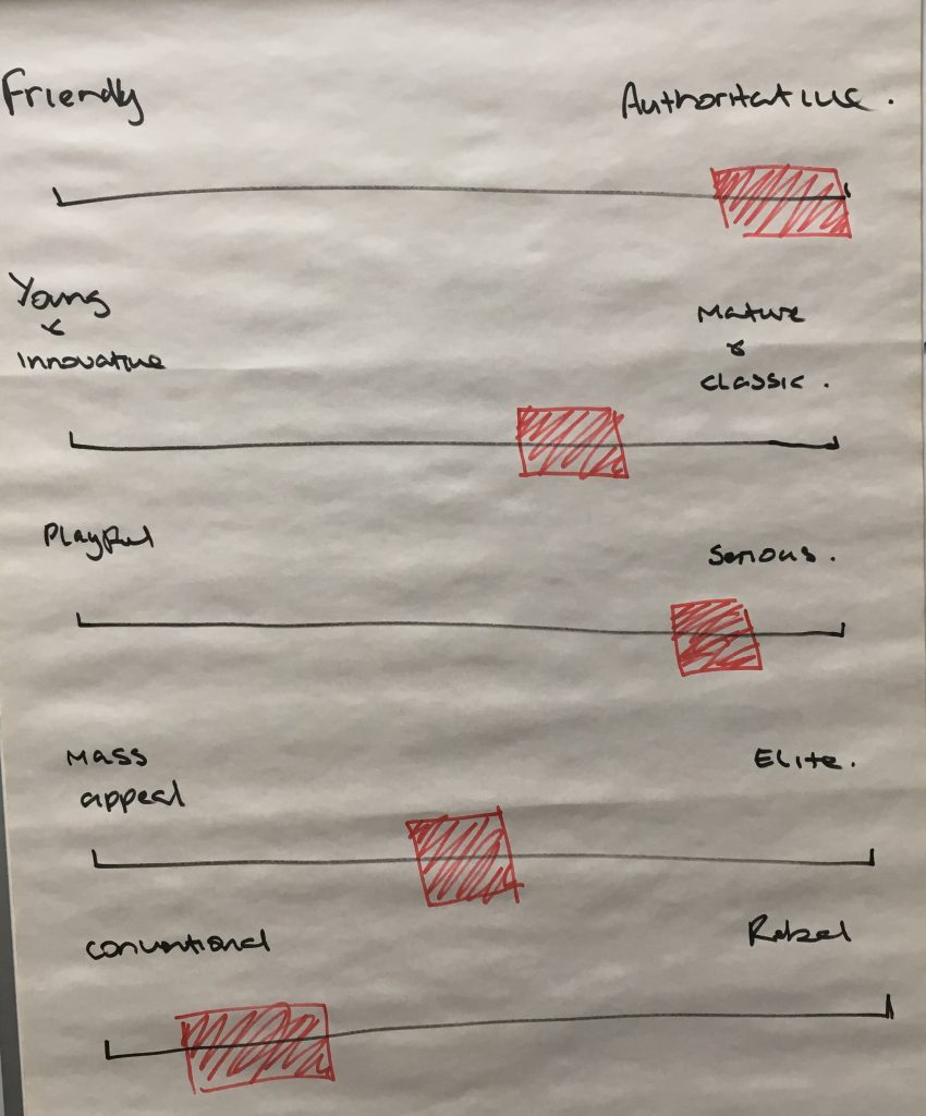 brand experience workshop - A sketch of attitude sliders